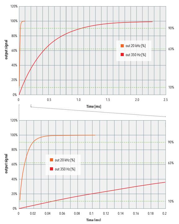 Ansprechverhalten des Drucktransmitters NAH 20 kHz verglichen mit einem Standardtransmitter.